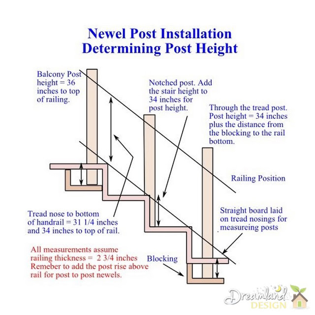 Post types and heights - Newel Post Installation for a Staircase Balustrade