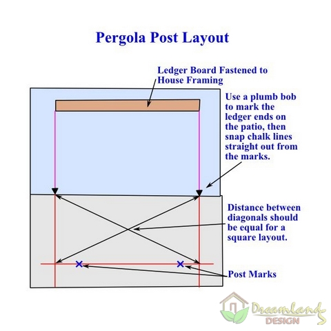 Image of DIY Pergola Kit Post Layout (pergola plans attached to house)