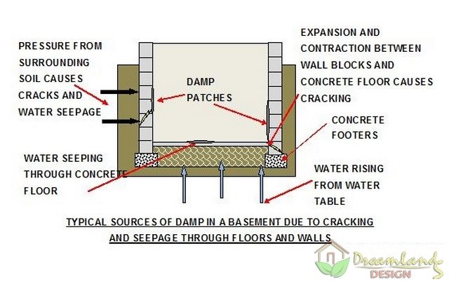 Image of Sources of basement damp - Waterproofing Basement Walls with Membrane
