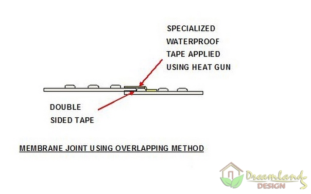 Typical Overlap Joint Used for Joining Membrane - Waterproofing Basement Walls with Membrane