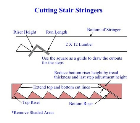 Cutting Stair Stringers - DIY Guide to Building a Stairway - How to Do Stairs