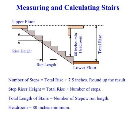 Measuring and Calculating Stairways - How to Do Stairs, DIY Guide to Building a Stairway