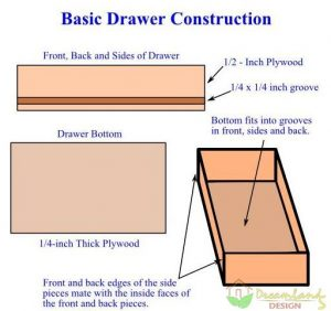Basic Drawer Construction, DIY Kitchen Cabinet Drawers