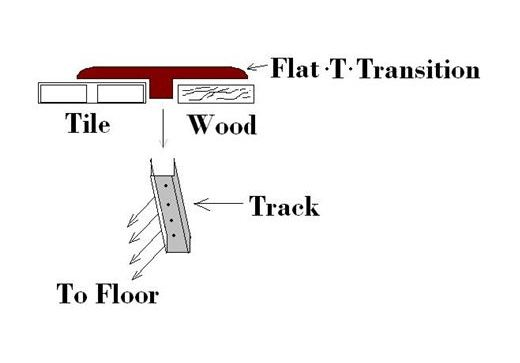 Wood and Tile Transition: Installing Transition with Metal Track