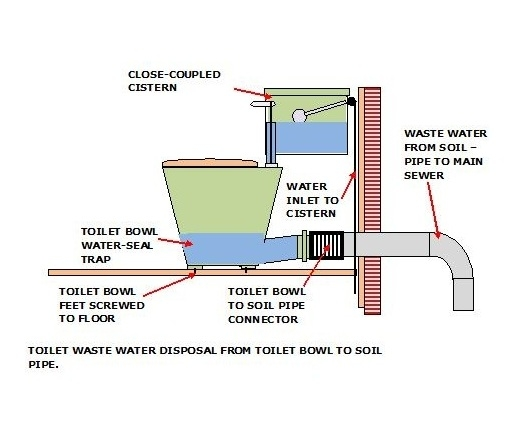Toilet Bowl Sketch for Sewer Smell in Bathroom