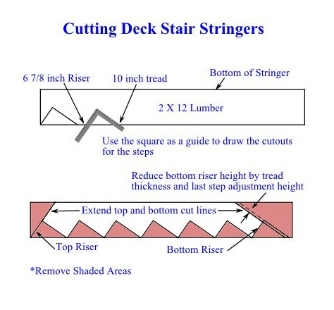 Cutting Deck Stair Stringers - DIY Inexpensive Deck Plans