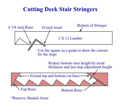 Cutting Deck Stair Stringers - DIY Deck Stairs Handrails