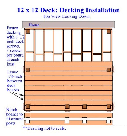 Decking Installation - DIY Inexpensive Deck Plans