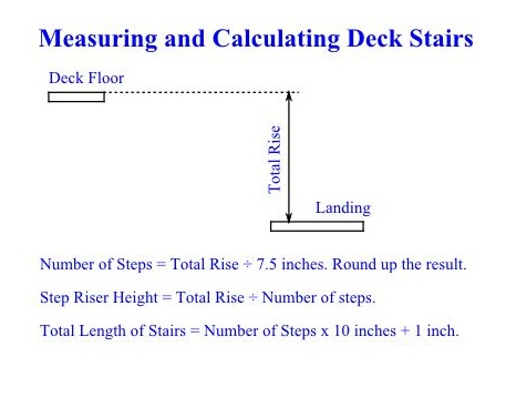 Measuring & Calculating Deck Stairs - DIY Deck Stairs Handrails