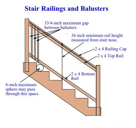 Stair Railing and Balusters - DIY Deck Stairs Handrails