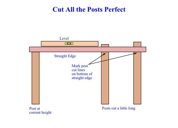 image - Cut Perfect Posts