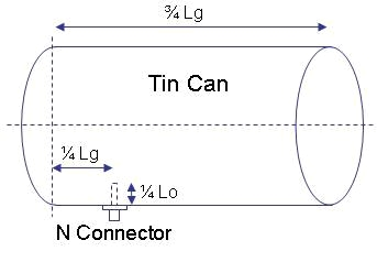 Cantenna Diagram - DIY WiFi Signal Booster System