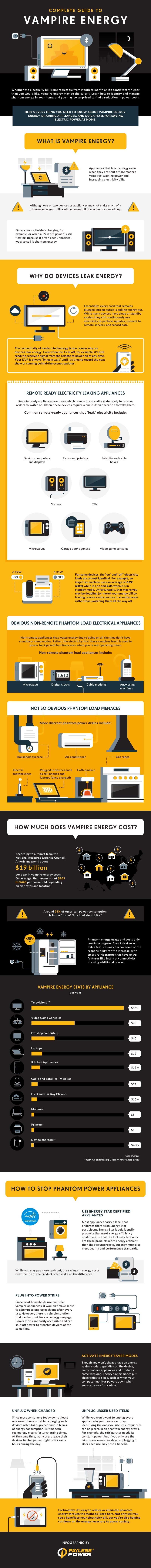 Guide to Vampire Energy: Quick Fixes for Saving Electricity at Home [Infographic]
