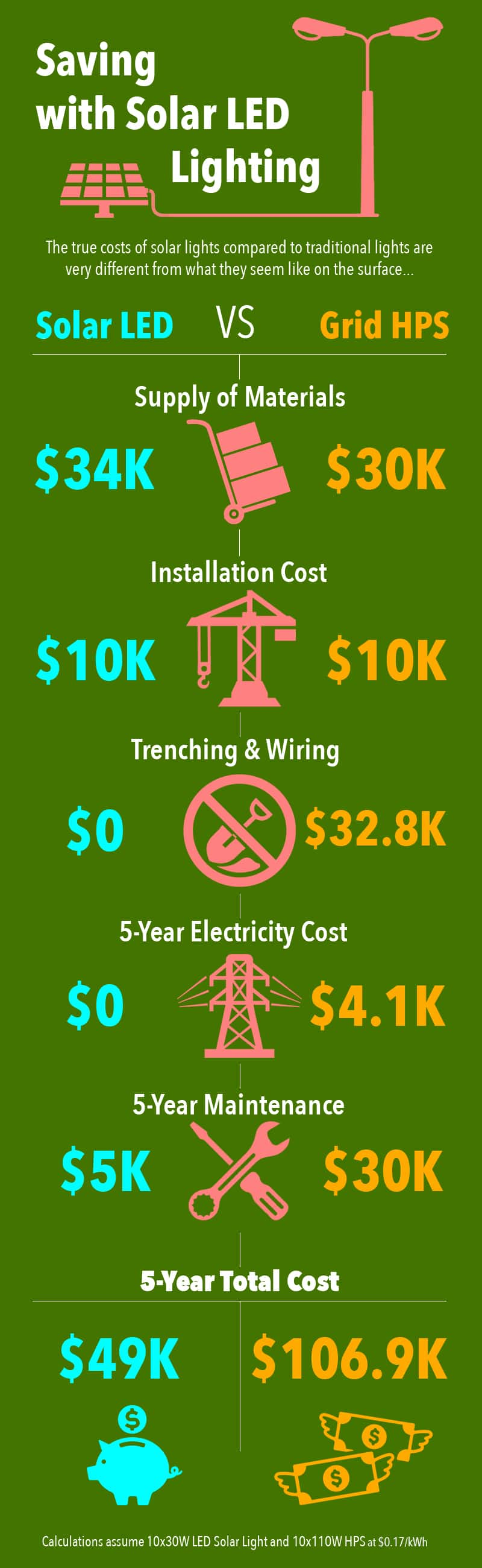 image - The Many Benefits of Solar Street Lights - An Infographic