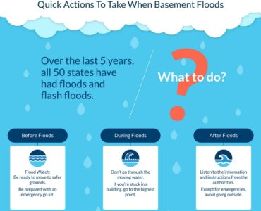 Featured image - Quick Actions to Take When Basements Floods