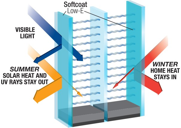 image - Energy Efficient Windows - What, How, and Why