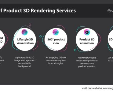 Featured image - Types of Product 3D Rendering Services