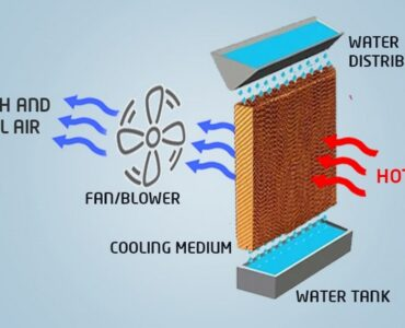 featured image - How do Evaporative Cooling Systems Work?